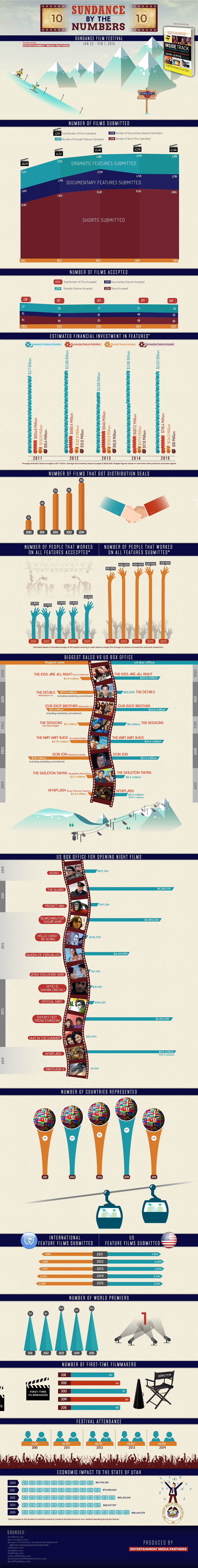 Sundance 2015 Infographic Produced by Entertainment Media Partners for Cultural Weekly. Sponsored by 'Inside Track for Independent Filmmakers,' available now.