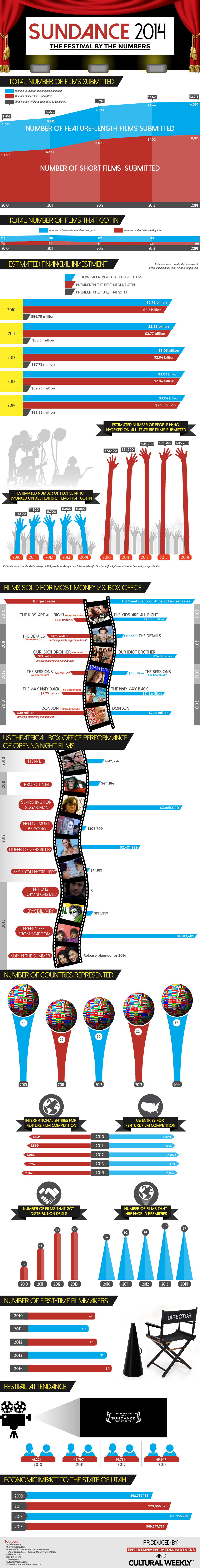 Sundance 2014 Infographic produced by Entertainment Media Partners and Cultural Weekly.