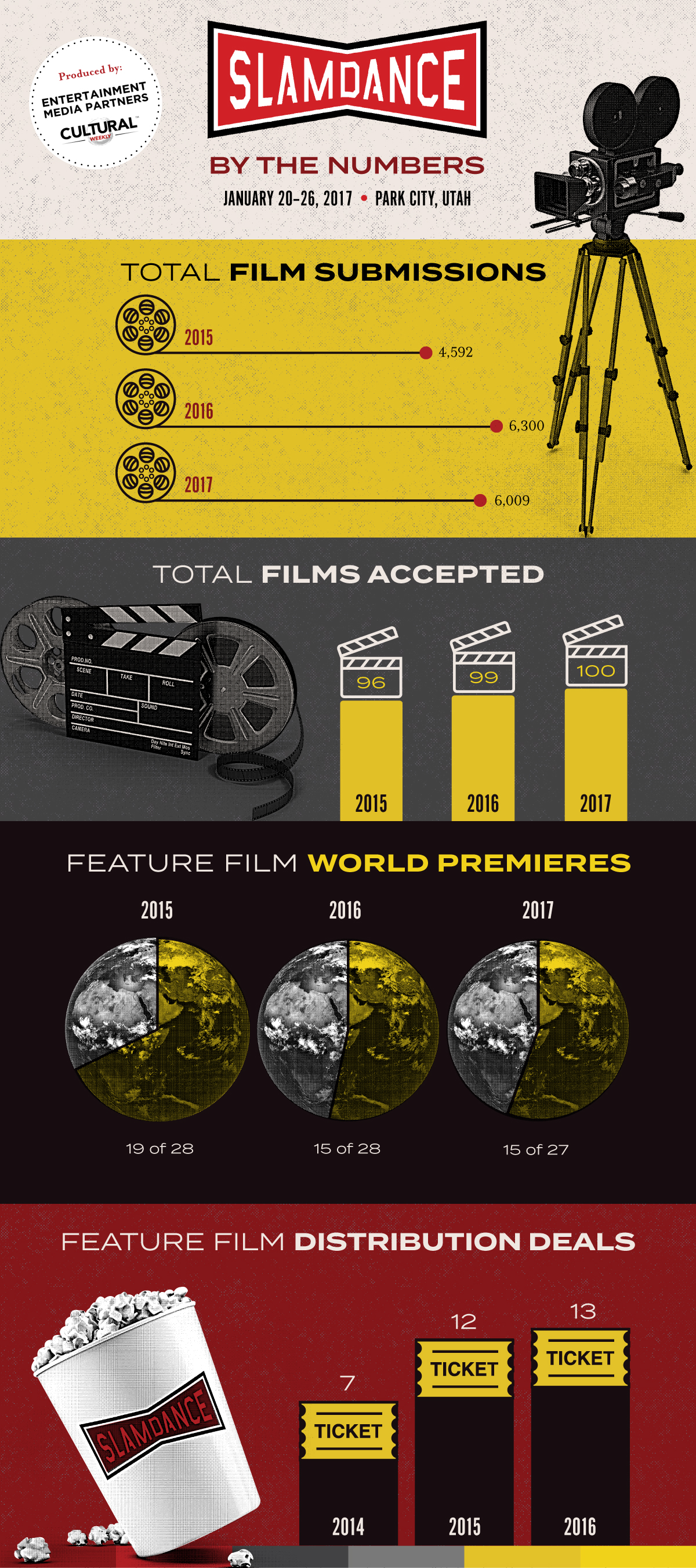 Slamdance Infographic