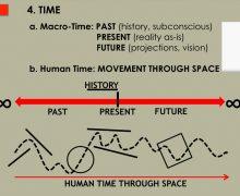 Principle #4: TIME