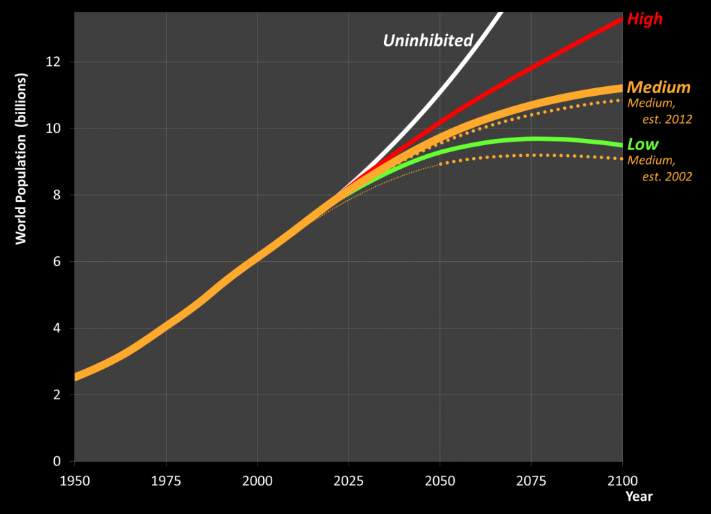 Population growth projections to 2100