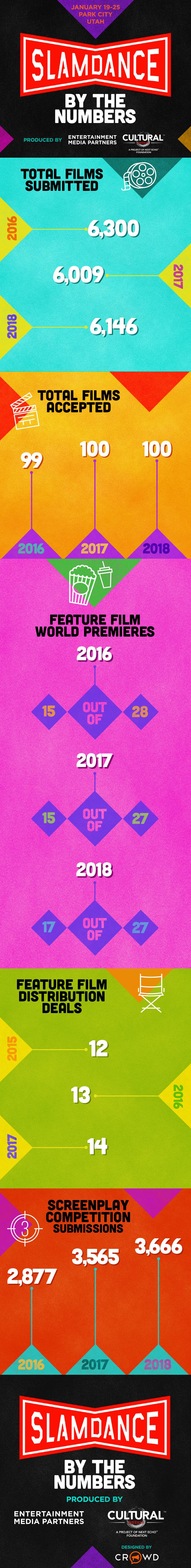 Slamdance 2018 Infographic